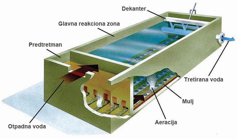 Tretman otpadnih voda