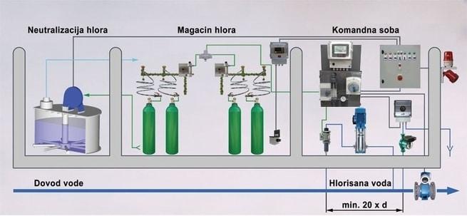 Sistem automatskog upravljanja procesom hlorisanja