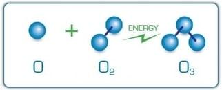 Ozoniranje vode - Ozon