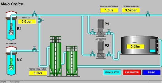 Malo Crniće - Sistem za daljinski nadzor i upravljanje SCADA